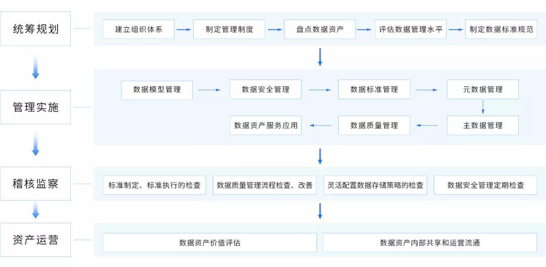 数据治理实施步骤.jpg