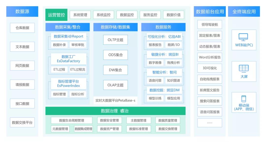 亿信华辰全数据产品.png