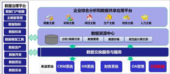 数据治理平台与目标系统及数据资源中心的关系.jpg
