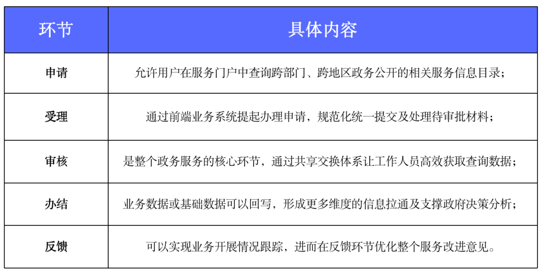 政务大数据建设包含哪些内容.png